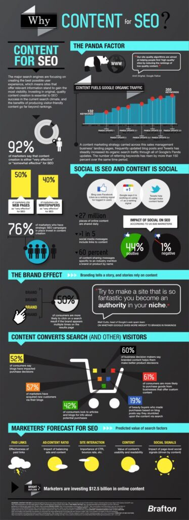 leaderswest com infographic content marketing as an seo tactic+website-design